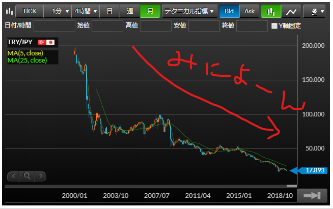 トルコリラ円下落相場チャート