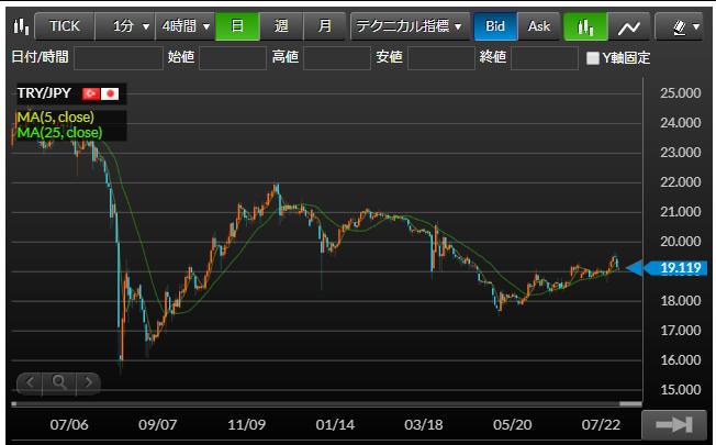 トルコリラ円の日足チャート図