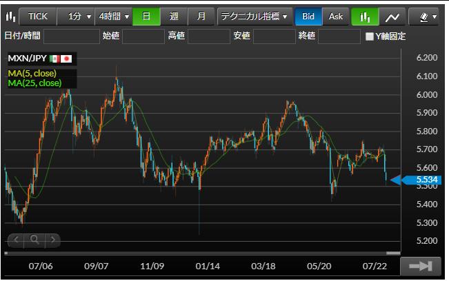 マネーパートナーズさんのメキシコペソ円の日足チャート図8/2